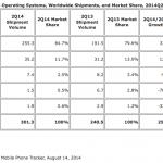 Tal fra IDC for smartphone-salget i andet kvartal 2014