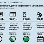 Billede med fakta om MobilePay fra Danske Bank