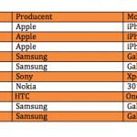 Top 10 over bedst solgte telefoner i august måned (Kilde: 3)