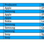 Top 10 over bedst solgte telefoner i august måned (Kilde: Telenor)