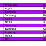 Top 10 over bedst solgte telefoner i august måned (Kilde: Telia)