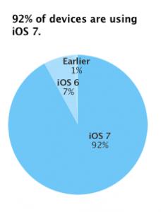 Udbredelsen af iOS 8 (Kilde: Apple den 7/9-2014)