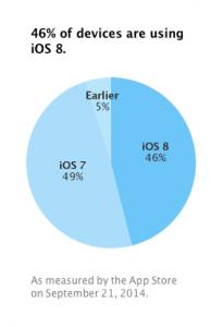 Opgørelse af udbredelsen af iOS 8 fra Apple (Kilde: Apple)