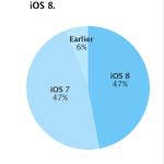 Udbredelsen af iOS-versionerne - næsten 3 uger efter frigivelsen af iOS 8