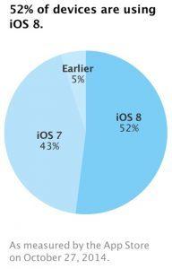 52 procent af alle aktive iOS-enheder har nu iOS 8
