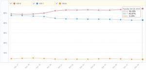 Opgørelse over udbredelsen af iOS 8 fra MixPanel