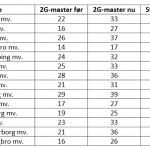 Oversigt over Telenor 2G master i Midt og Vestjylland