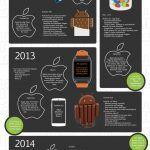 Androids udvikling gennem syv år