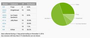 Opgørelse over Android-versioner november 2014