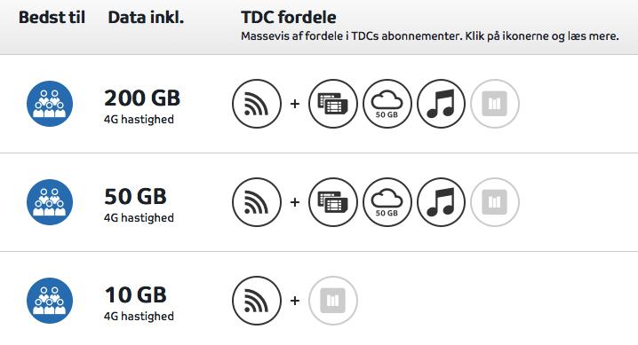 tdc mobilt bredbånd