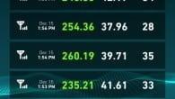 Der bliver er fart over feltet, når TDC i 2015 lancerer carrier aggregation på 4G LTE Advanced. Testmålinger viser 260 Mbit/s.