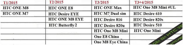 Dette er angiveligt planen for opdateringer af kommende HTC produkter.