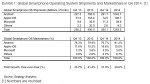 Smartphone-salget på verdensplan i 2014 (Kilde: Strategy Analytics)