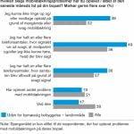 Momentum undersøgelse omkring mobildækning