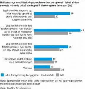 Kommunernes Landsforenings undersøgelse omkring mobildækning