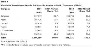 Gartners smartphone-analyse for 2014 på verdensplan.