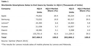 Gartners tal for Q4 2014 på verdensmarkedet.