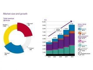 Vækst i IoT
