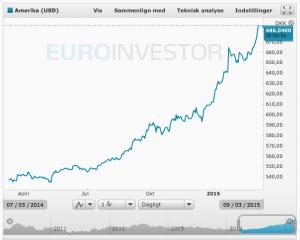 Sådan har dollarkursen udviklet sig over det seneste år. Dato: 10.03.15 (Kilde: Euroinvestor)