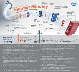 internet minute 2013