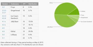 Android platform udvikling Maj 2015