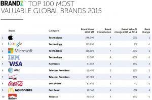 BrandZ Top-100 2015