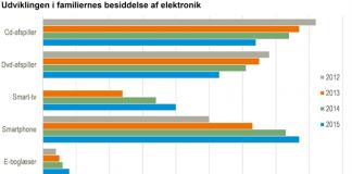 Udvikling i familiernes besiddelse af elektronik (Foto: Danmarks Statistik)