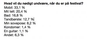 Dette vil danskerne nødigt undvære på festival (Kilde: 3)