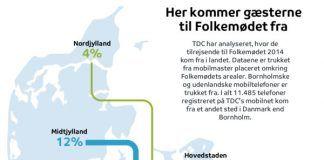 Folkemødet er en københavner-begivenhed (Foto: TDC)