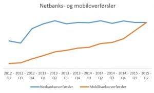 Netbank- og mobilbanks overførsler (Kilde: Bankdata)