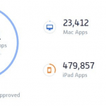 Apples App Store runder 1.5 millioner apps (Kilde: appshopper.com)