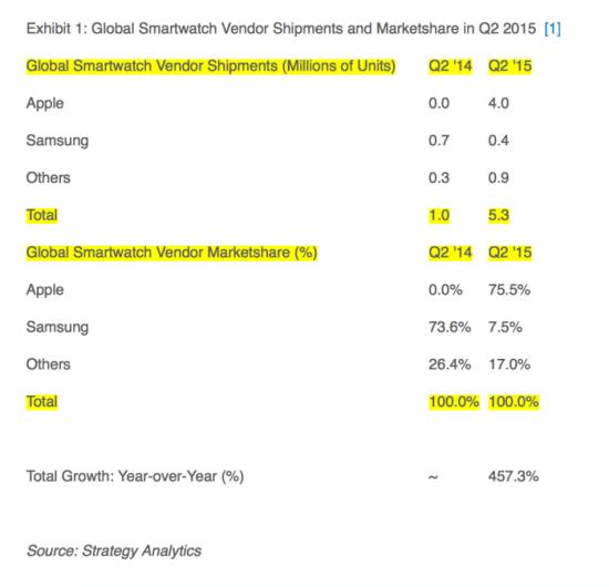 Salgstal og markedsandele for smartwatches 2. kvartal 2015 (Kilde: Strategy Analytics)
