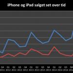 Udvikling af salget af iPhone og iPad over tid Q3 2015