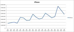 Udvikling af salget af iPhone over tid Q3 2015