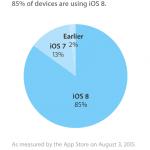 Udbredelsen af iOS-versioner