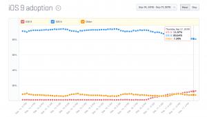 Udbredningen af iOS 9 ifølge Mixpanel.com