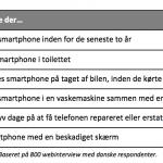 Sådan ødelægger danskerne deres smartphone (Kilde: Telenor)