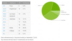 Opgørelse over Android-versionernes udbredelse (september 2015)