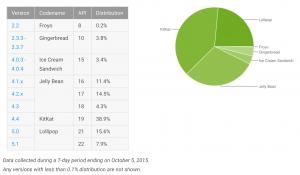 Android versioner udbredelse per 6. oktober 2015