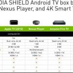 Nvidia Shield Android TV - sammenligning