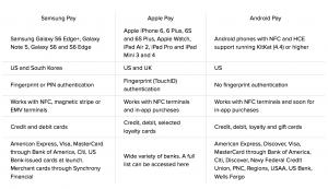 Forskellen på Samsung Pay, Apple Pay og Android Pay (Kilde: Cnet.com)