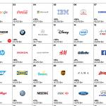 Værdifulde brands Top 40 2015 (Kilde: Interbrand)