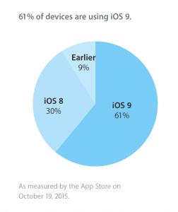 Udbredelsen af iOS 9 (oktober 2015)