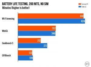 Batteritest fra Ars Technica