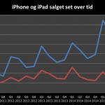 Udvilingen af iPhone og iPad-salget set over tid (Grafik: MereMobil.dk)