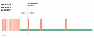 Forklaring af Doze-mode i Android 6.0 Marshmallow (Grafik: Google)