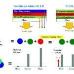 PC-OLED strukturen
