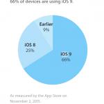 Udbredelsen af iOS-versionerne (2. november 2015) (Kilde: Apple)