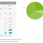 Android opgørelse november 2015