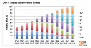 100 millioner amerikanere har iPhone